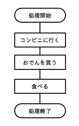 フローチャート01