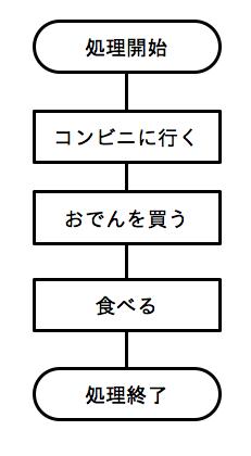 フローチャート03
