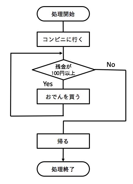 3分で理解する javaのwhile文の使い方