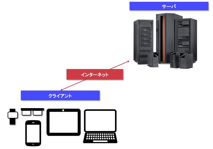 クライアントとサーバ