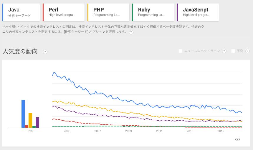 プログラミング言語の人気