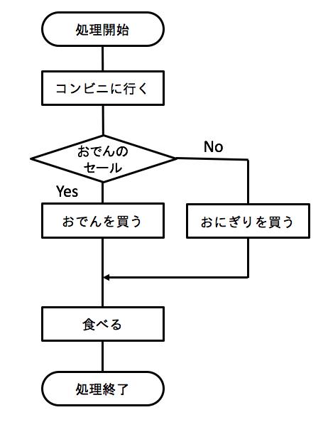 ifのフローチャート