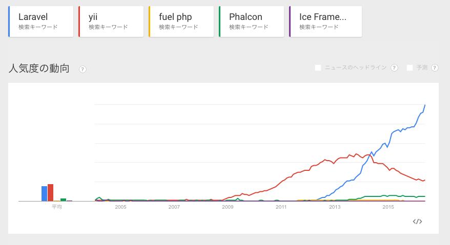 phpフレームワーク 人気比較その3