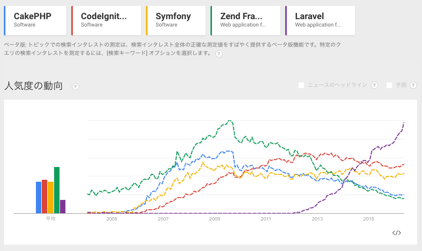 phpフレームワーク 人気比較その1