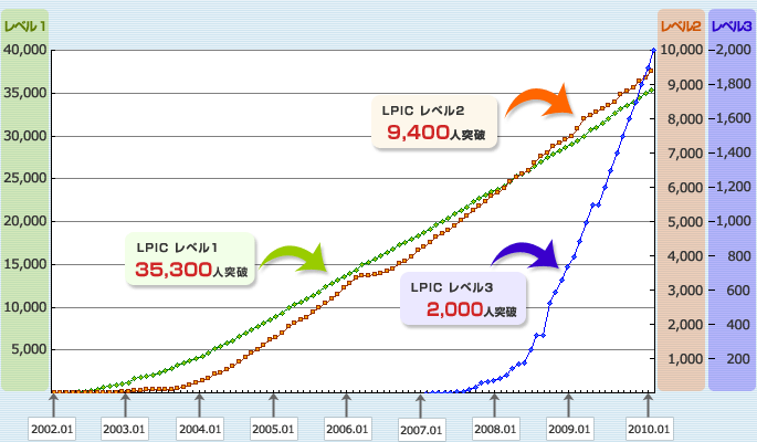 LPIC昔の合格者数