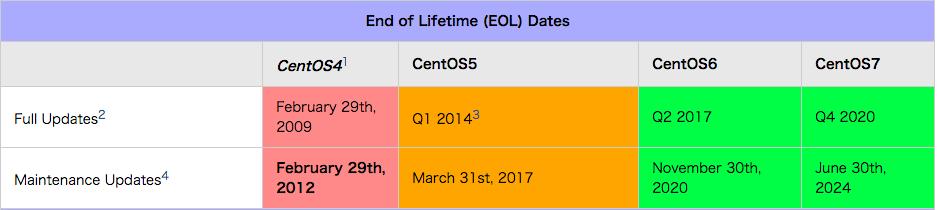 cenos update