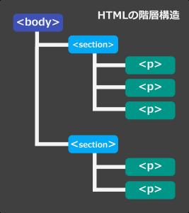 htmlのDOM構造