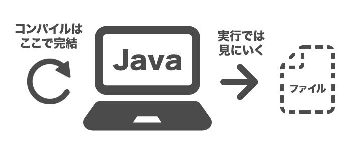 javaの例外処理