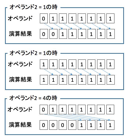 shift演算子 >>>