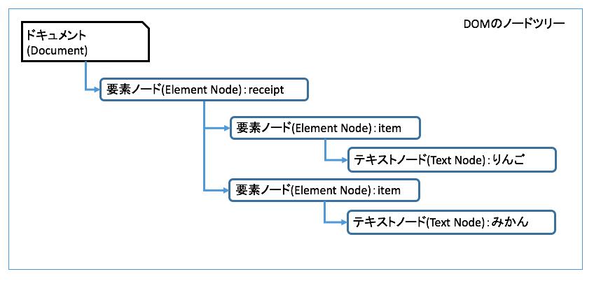 domノードツリー