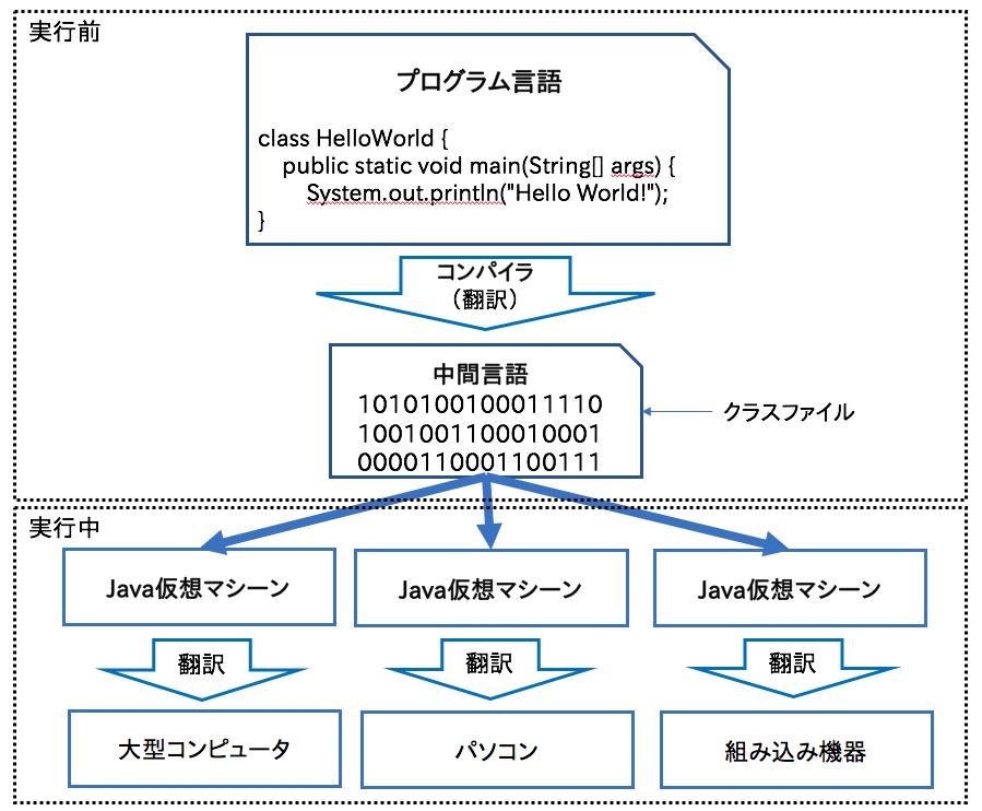 javaのコンパイルと実行