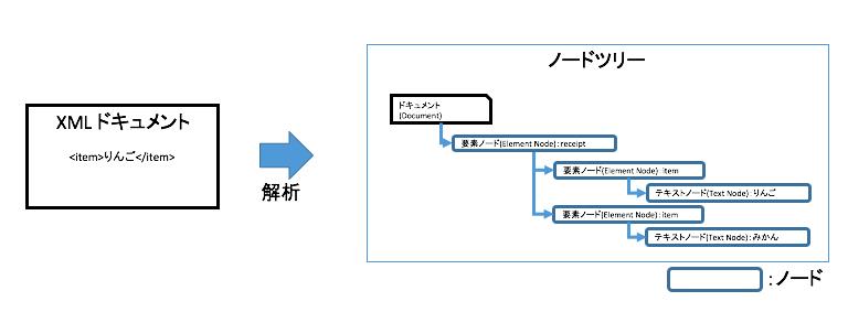 xml domの概要