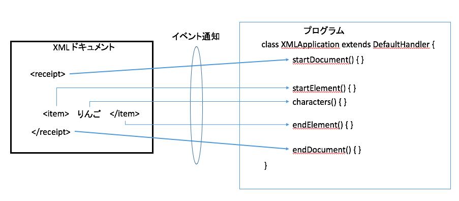 xml saxの概要