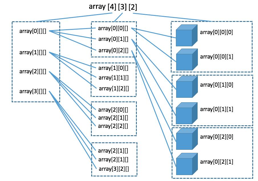 array03