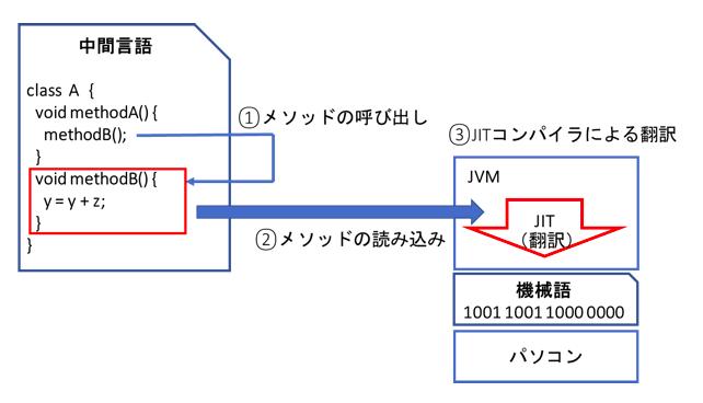 JITによるコンパイル