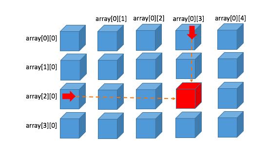 配列のindex