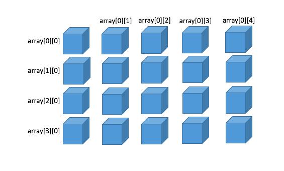 二次元配列