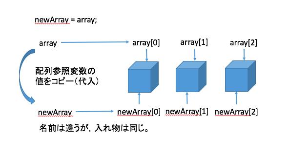 array