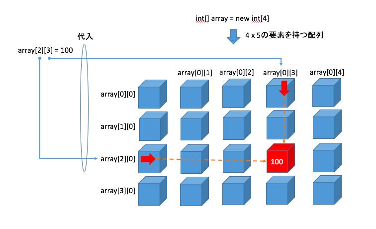 配列の代入 2