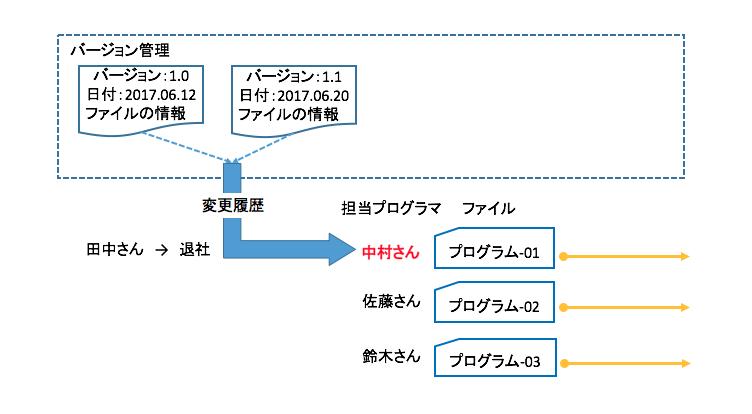 バージョン管理の例