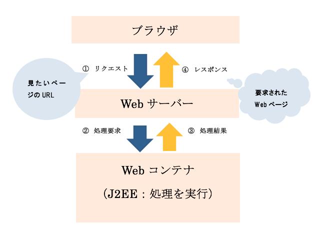webコンテナ