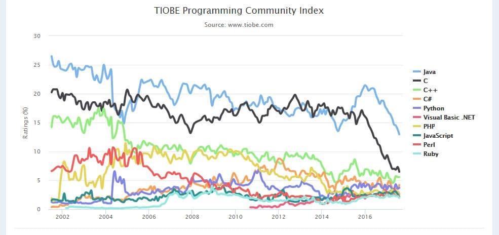 java人気のグラフ