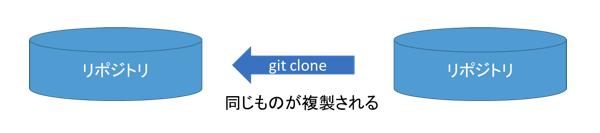git-clone