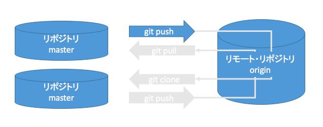 git-push